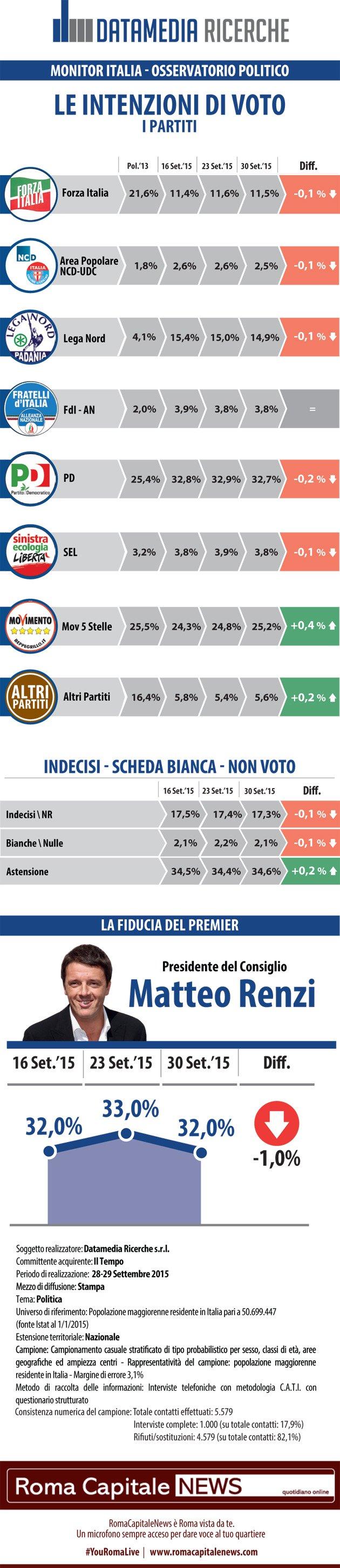 Sondaggio Datamedia 30 settembre 2015: le intenzioni di voto degli italiani e la fiducia al premier Matteo Renzi