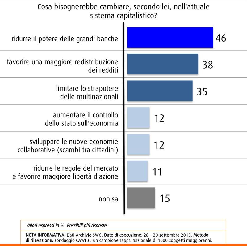 Sondaggio SWG 2 ottobre, gli italiani chiedono meno potere a banche e a multinazionali