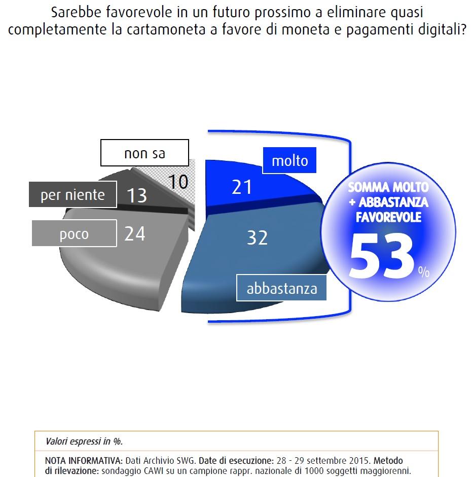 Sondaggio SWG 2 ottobre: l'abolizione del contante è vista molto o abbastanza favorevolmente dal 53% degli italiani