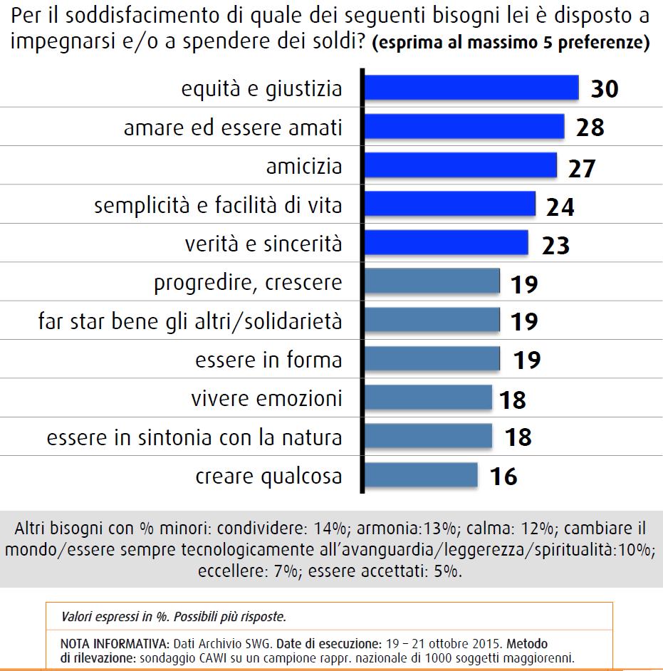 Sondaggio SWG del 23 ottobre 2015: gli italiani sarebbero disposti a pagare per avere equità, giustizia, amore e amicizia