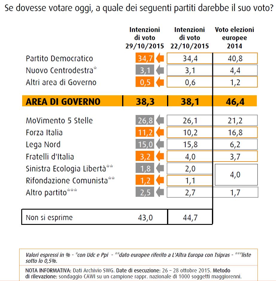 Sondaggio SWG: le intenzioni di voto al 30 ottobre 2015, PD 34,7%, M5S 26,8%, Lega 15% e FI a 11,2%.