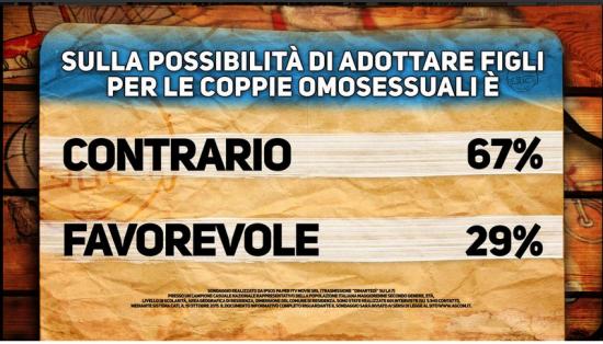 Sondaggio Di Martedì: italiani contrari all'adozione per le coppie omosessuali