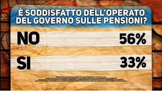 Sondaggio di marted governo non convince su pensioni e for Pensioni amsterdam centro economici