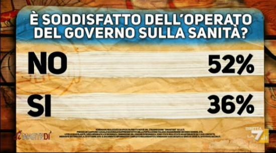 Sondaggio Di Martedì: cartello Pagnoncelli. il 52% non è soddisfatto dell'azione del governo