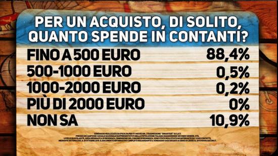 Sondaggio Di Martedì: l'88% dichiara di spendere massimo 500 euro per spese in contanti