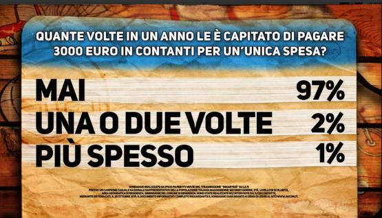 Sondaggio Di Martedì. Cartello Pagnoncelli: italiani non usano 3000 euro in contanti