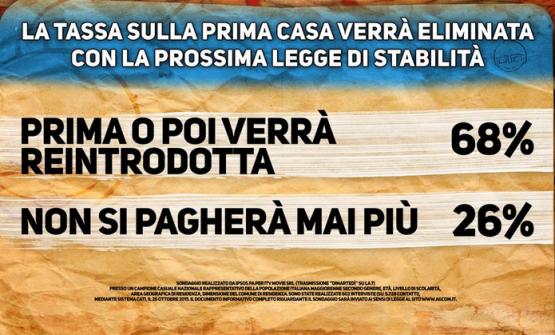 Sondaggio Di Martedì, cartello sondaggio Pagnoncelli. Per gli italiani la tassa sulla prima casa prima o poi verrà reintrodotta