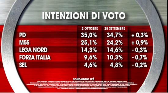 Sondaggio Ixè. intenzioni di voto. M5S al 25,1%, Pd al 35%