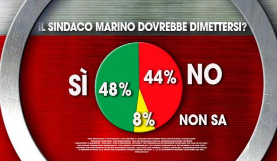 Sondaggio ixè per Agorà: per il 48% Marino deve dimettersi