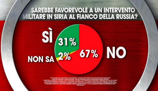 Sondaggio Ixè per Agorà: italiani contrario ad un nostro intervento in Siria