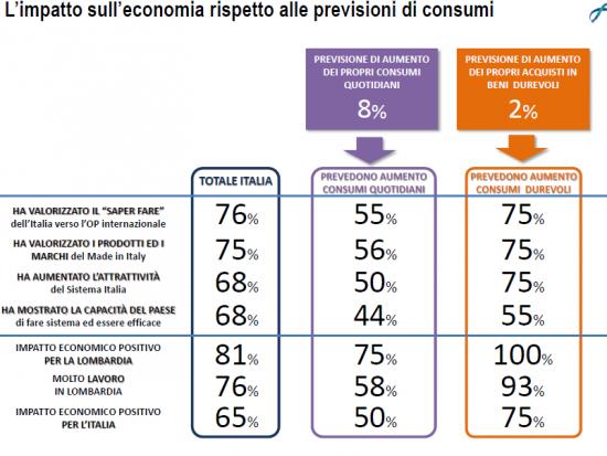 Sondaggio Lorien Expo: gli italiani giudicano la ricaduta economica dell'esposizione universale