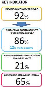 Sondaggio Lorien: gli italiani e l'Expo. Le chiavi di lettura per osservare i giudizi degli italiani