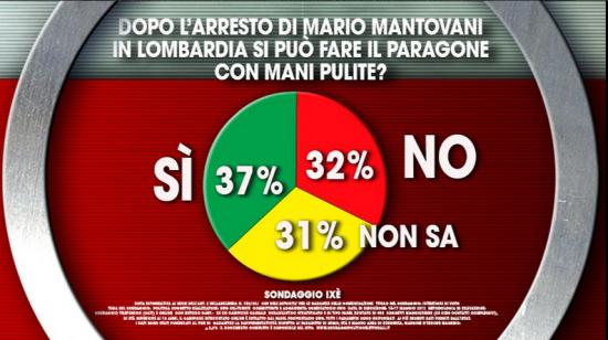 Sondaggio Ixè, campione diviso nei giudizi riguardo l'arresto di Mario Mantovani