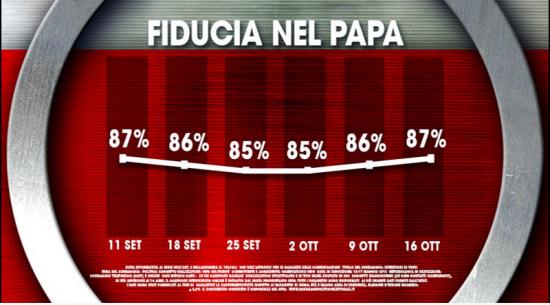 Sondaggio Ixè, socio-politico. Fiducia in crescita per Papa Francesco