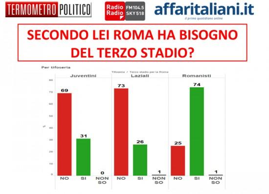 Sondaggio Stadio roma. Le opinioni dei tifosi di Roma, Lazio e Juventus