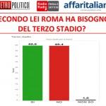 Sondaggio Stadio Roma: romani divisi in due parti uguali