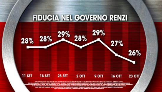 Sondaggio Ixè per Agorà. scende ancora la fiducia verso il governo Renzi