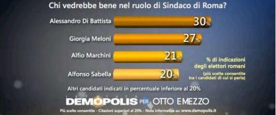 comunali Roma, barre con percentuali sui candidati sindaco