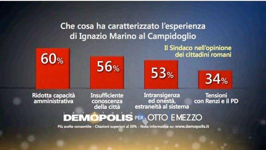 comunali Roma, istogrammi rossi con percentuali su Marino