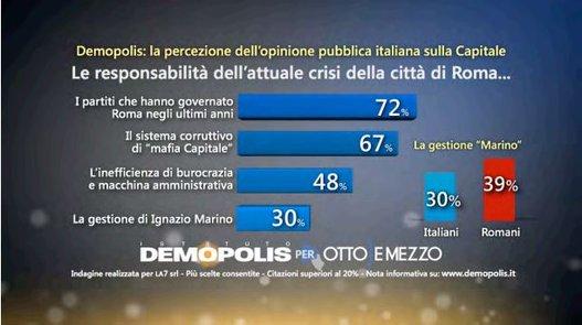 comunali Roma, barre blu con percentuali sulla responsabilità dea crisi di Roma