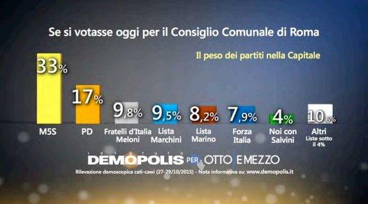comunali Roma, istogrammi con percentuali dei partiti per Roma