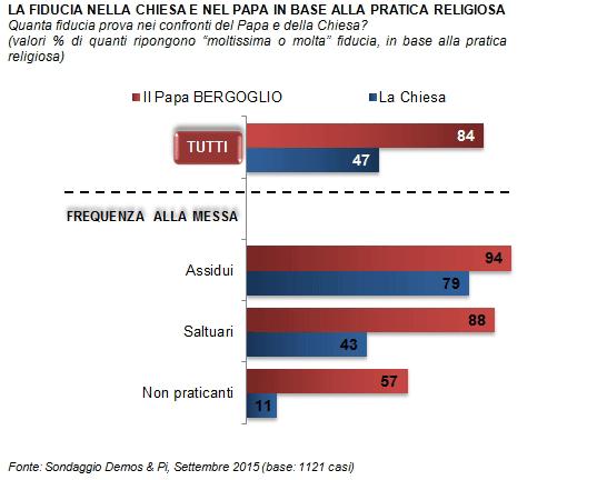 popolarità Papa Francesco, barre orizzontali blu e rosse e percentuali