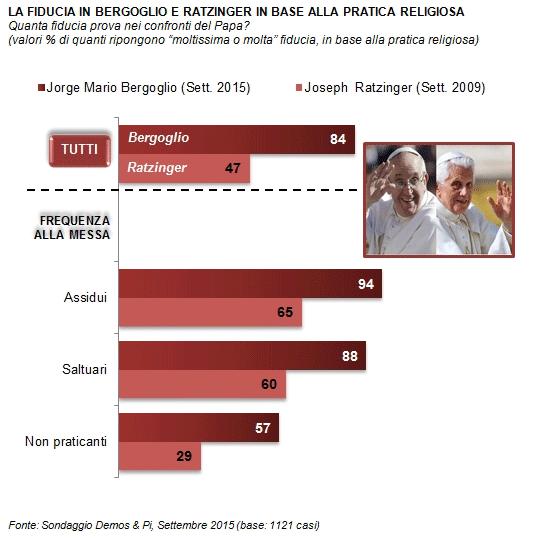 popolarità Papa Francesco, barre colorate con percentuali e foto dei Papi