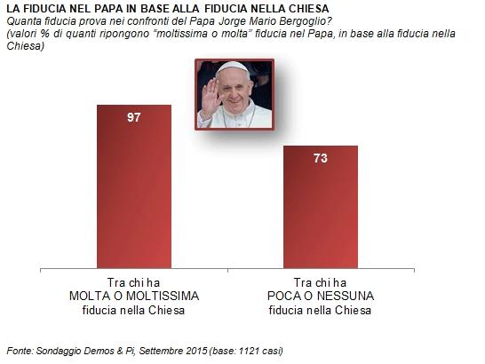 popolarità Papa Francesco, istogrammi con foto del Papa