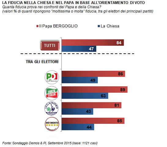 popolarità Papa Francesco, barre orizzontali con percentuali e simboli dei partiti