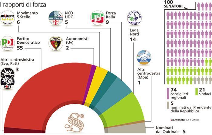riforma del senato, emiciclo con coori diversi per partito e numero di seggi