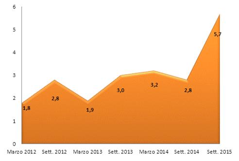 ripresa economica italia, curva di aumento delle previsioni di acquisto di auto