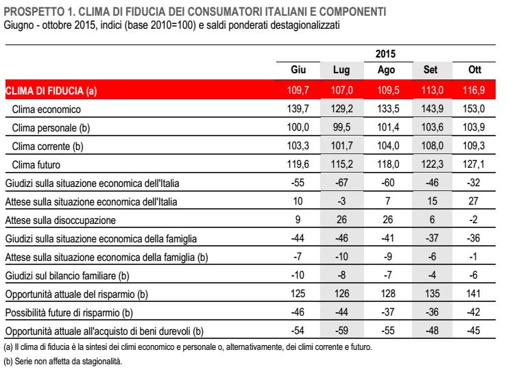 ripresa economica italia, tabella con percentuali e dati per date