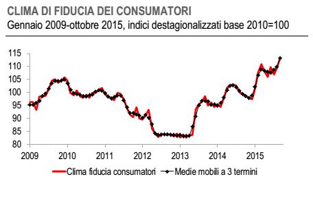 ripresa economica italia, curva della fiducia dei consumatori, in salita