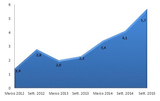 ripresa economica italia, curva di aumento delle previsioni di acquisto di mobili