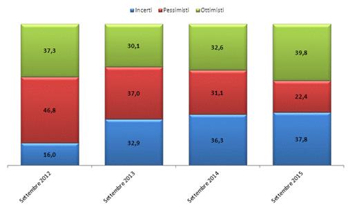 ripresa economica italia, istogrammi di diversi colori sulla quantità di ottimisti o pessimisti