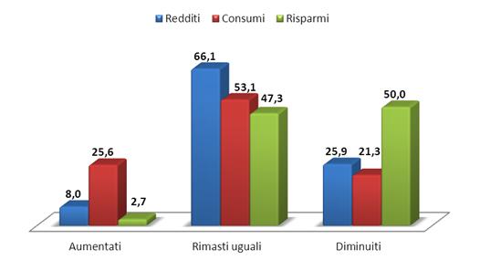 ripresa economica italia , tre gruppi di istogrammi di colori diversi