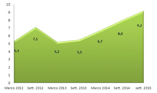ripresa economica italia, curva di aumento delle previsioni di acquisto di ristrutturazioni