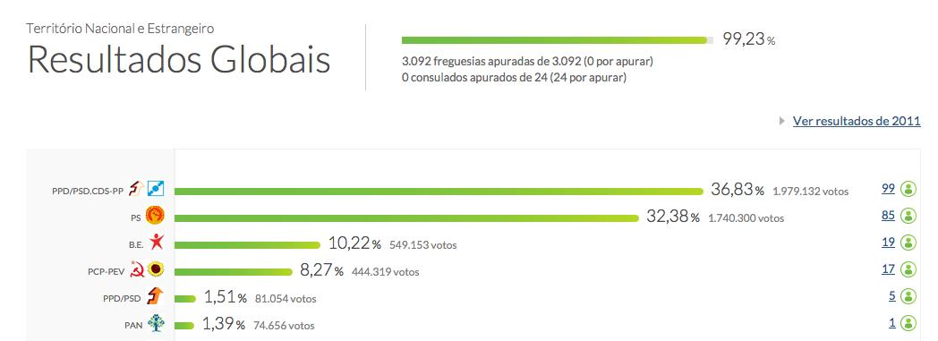 risultati elezioni portogallo