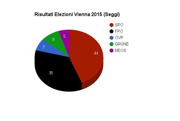 risultati elezioni vienna seggi