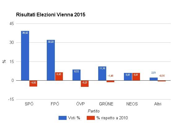 risultati elezioni vienna variazioni