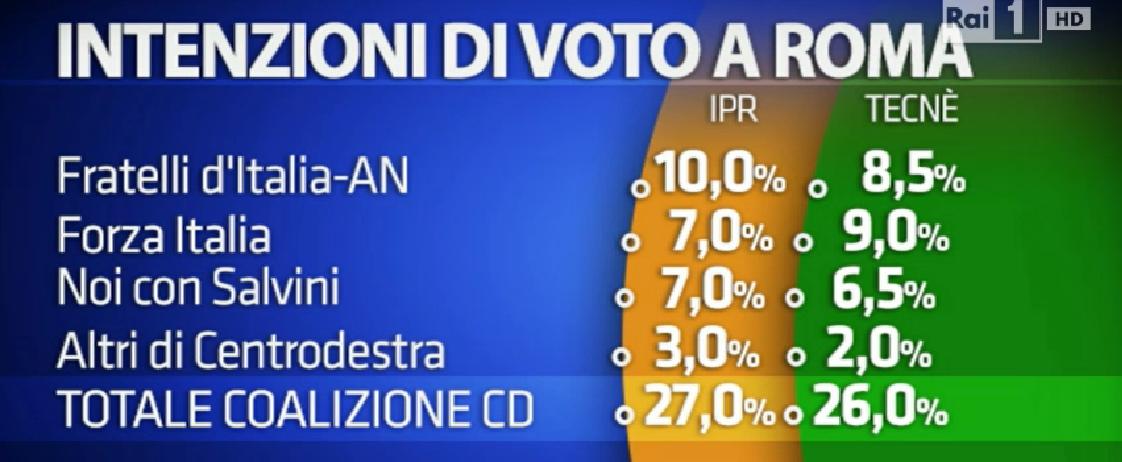 sondaggio su Roma, elenco di partiti e percentuali