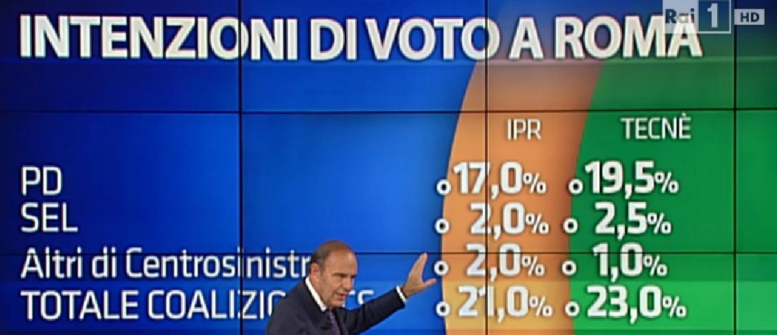 sondaggio su Roma, elenco di partiti e percentuali, centrosinistra