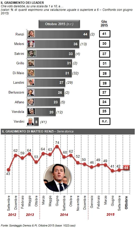 sondaggi elettorali, barre grigie con la fiducia dei leaders