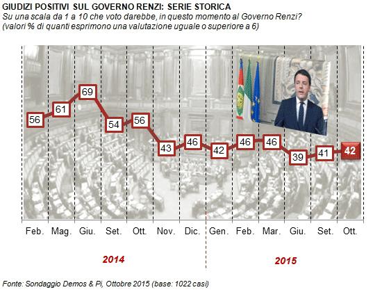 sondaggi elettorali, curva della fiducia di Renzi con numeri