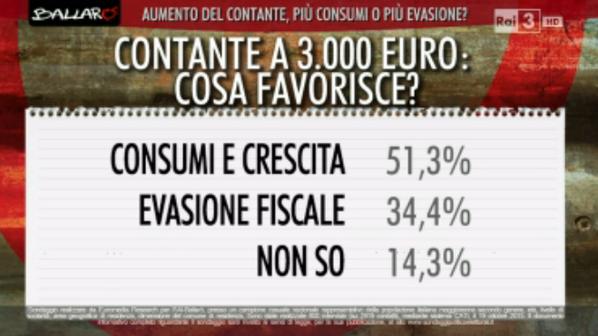 sondaggi elettorali, percentuali e opinioni sull'innalzamento del contante