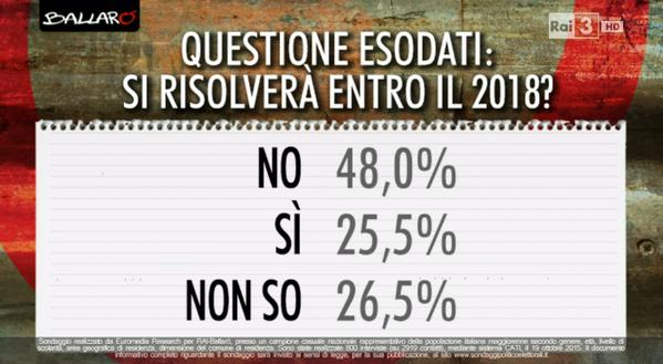 sondaggi elettorali, percentuai sulle opinioni sugli esodati