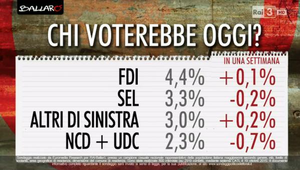 sondaggi elettorali, percentuali e nomi dei partiti minori
