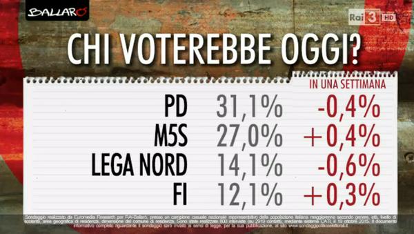 sondaggi elettorali, percentuali e nomi dei partiti