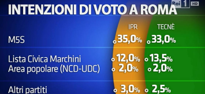 sondaggio su Roma , elencodi partiti e percentuali, il M5S