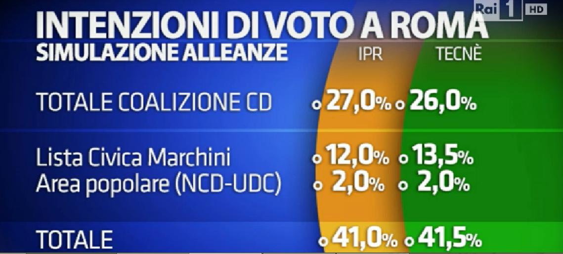 sondaggio su Roma, elenco di partiti e percentuali, centrodestra